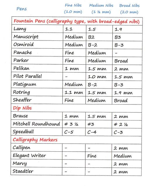 Calligraphy Broad Edged Nib Comparison Chart Flickr