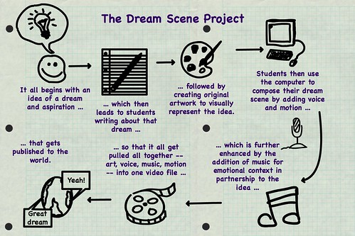 Dream Scene Project