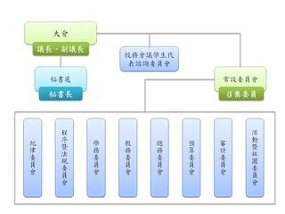 學生議會組織圖