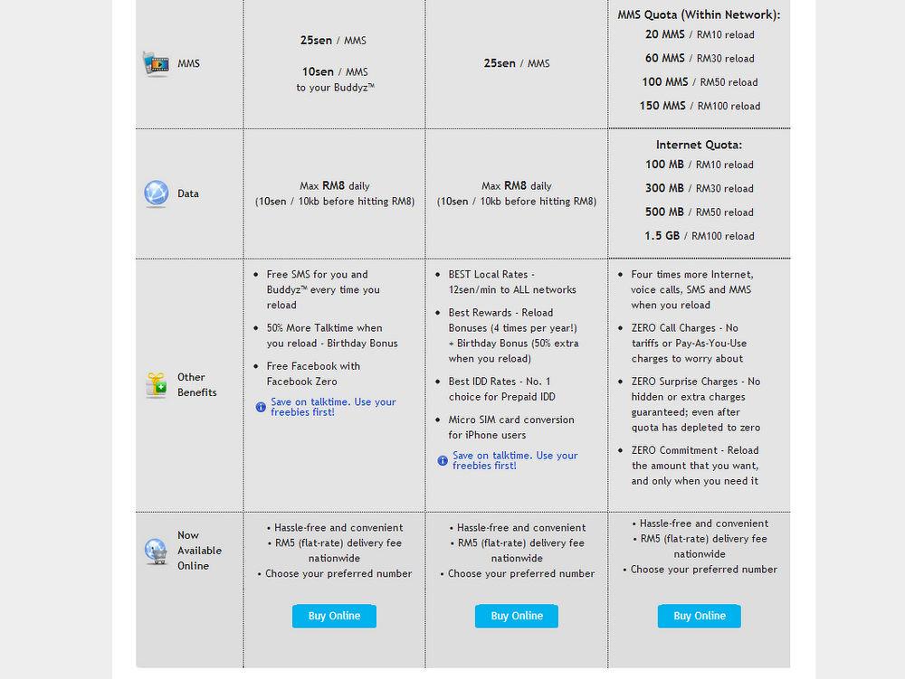 Travel tip: Cheap prepaid phone in Malaysia (Digi)
