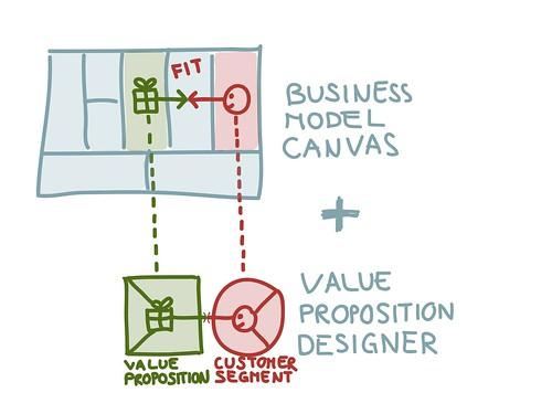 Business Model Canvas و Value Proposition Canvas