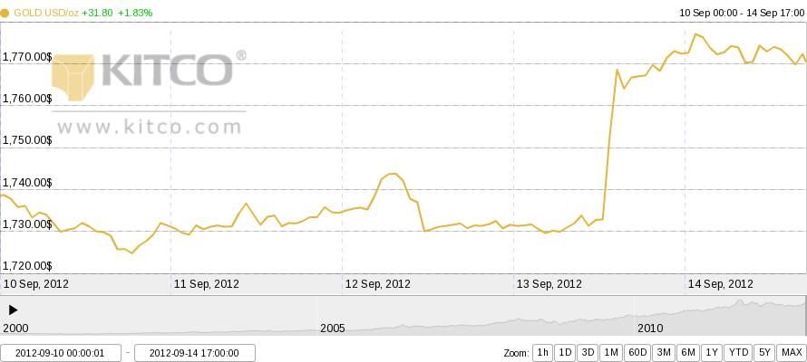 grafik harga emas gold seminggu 2012-09-10 sampai 2012-09-14