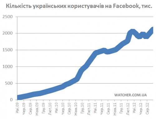 Ukrainian-users-facebook-Sep-2012-620x476