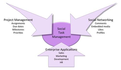 Social Task Management