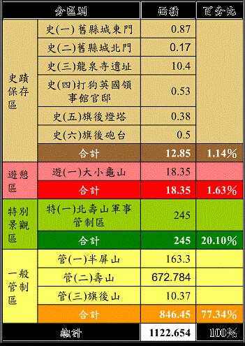分區管制表。(圖片來源:壽山國家自然公園籌備處)