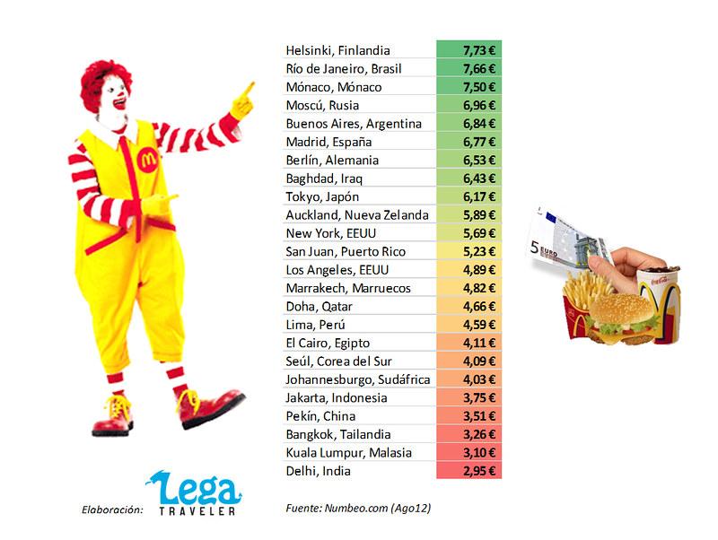 ¿Cuánto cuesta comer de McDonald's por el mundo? Ranking por países