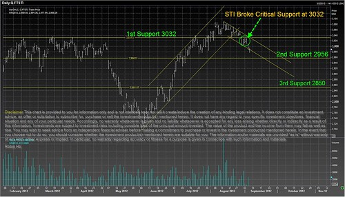STI Broke Critical Support 3032
