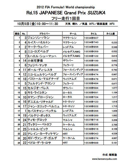 2012F1日本GPリザルト(FP1)
