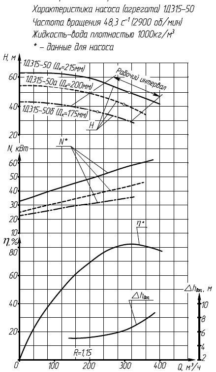 Гидравлическая характеристика насосов 1Д 315-50