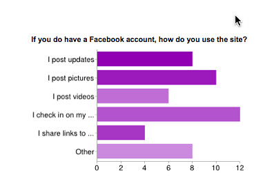 State of Tech 2013 Facebook use