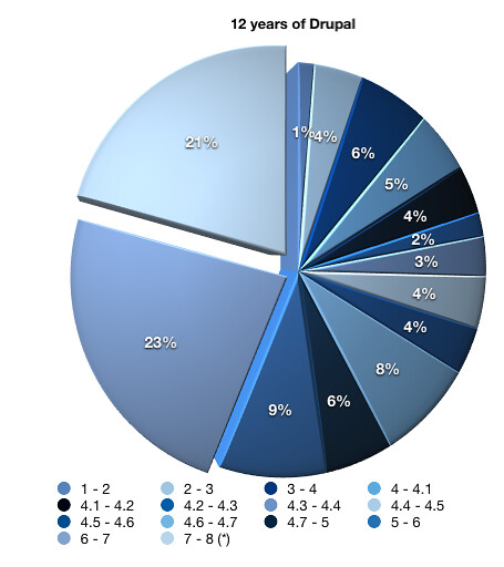 Days between major Drupal releases in pie chart