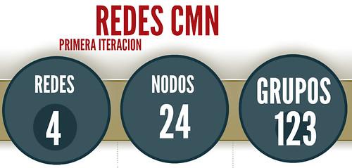 redesCMNoct2012