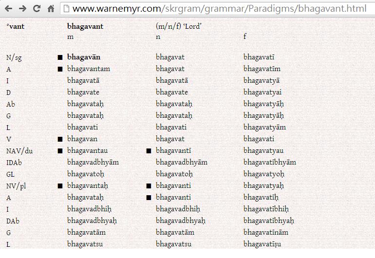薄伽梵、薄伽梵母/bhagavān、bhagavant、bhagavate、bhagavatī、bhagavatyai/詞性變化/出處:www.warnemyr.com
