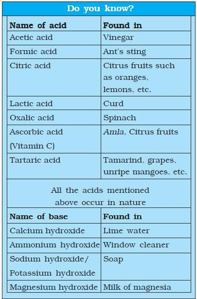 NCERT Class VII Science Chapter 5 Acids, Base and Salts