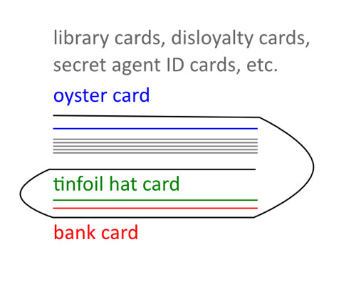 How to protect your bank card and still use your Oyster