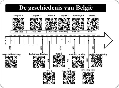 QR - geschiedenis van België