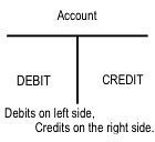 debits credits quickbooks