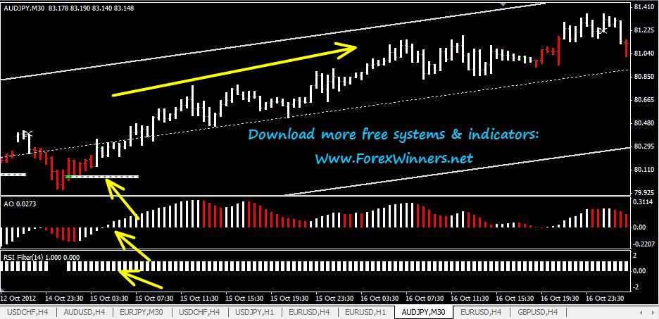 Williams r forex system free