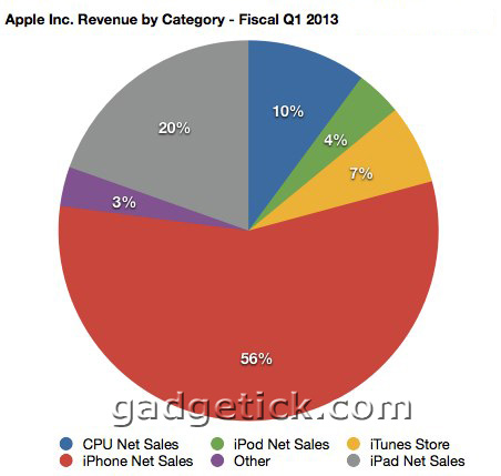 Apple установила рекорд продаж iPhone 5 b планшетов iPad