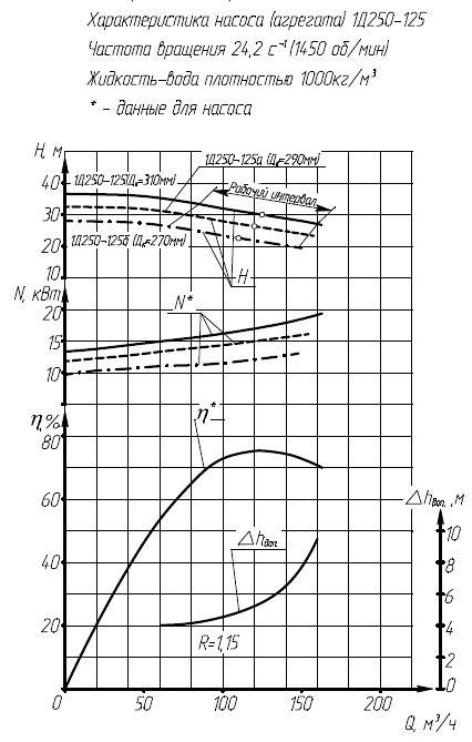 Гидравлическая характеристика насосов 1Д 250-125