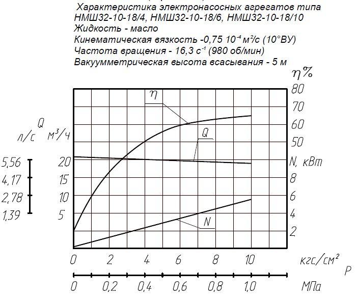 Гидравлическая характеристика насосов НМШ 32-10-18/4Б