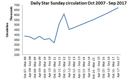 Daily star circulation 2