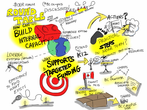 Round Table report-in [visual notes] @BCcampus #OERforum