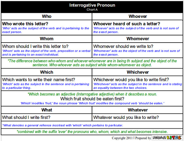 pronouns interrogative pronoun So, what is a pronoun close your eyes and see if you can remember the definition antecedents what's missing from the following example he said,  interrogative pronouns these are pronouns that are found in questions another name for a question is an interrogative sentence interrogative pronouns often begin interrogative sentences.