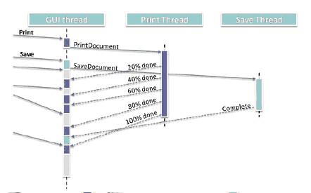 图2. 为每个GUI线程的异步请求分配一个工作线程