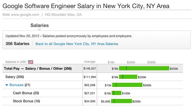 Software Engineer salaries at Google New York in 2012
