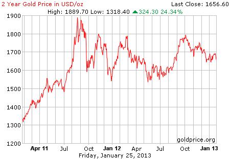 Gambar image grafik pergerakan harga emas 2 tahun terakhir per 25 Januari 2013