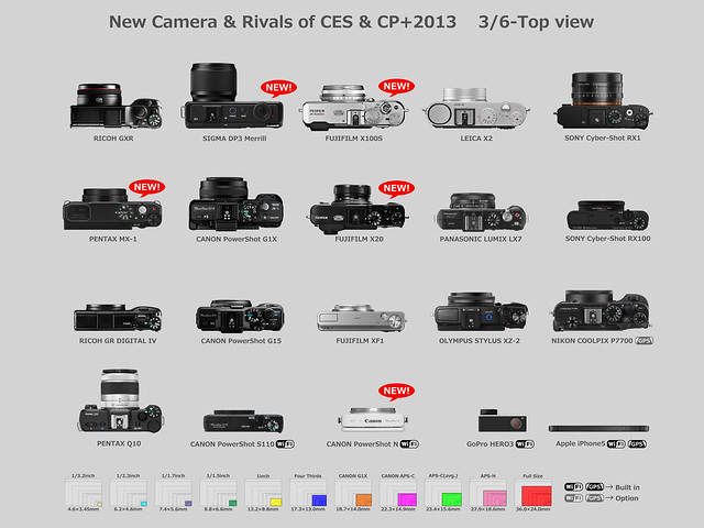 New Camera & Rivals of CES & CP+2013    3/6-Top view