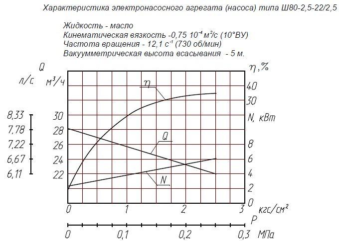 Гидравлическая характеристика насосов Ш 80-2,5-22/2,5Б
