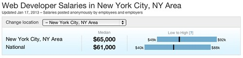 Web Developer salaries in New York 2012