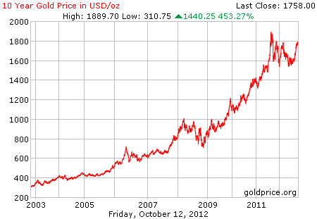 Grafik pergerakan harga logam mulia emas 10 tahun terakhir dalam dollar per 12 Oktober 2012