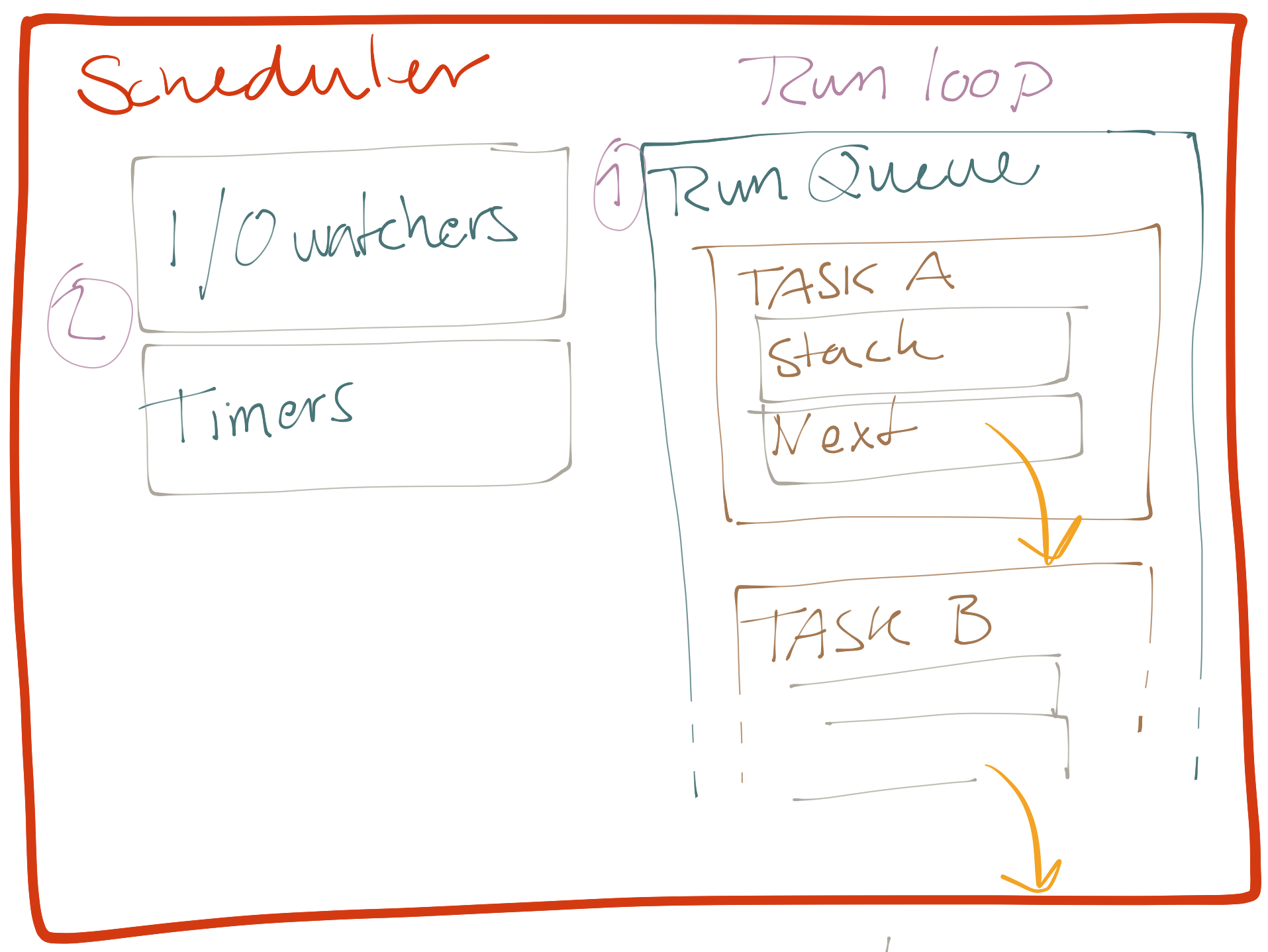 Sketch of a scheduler