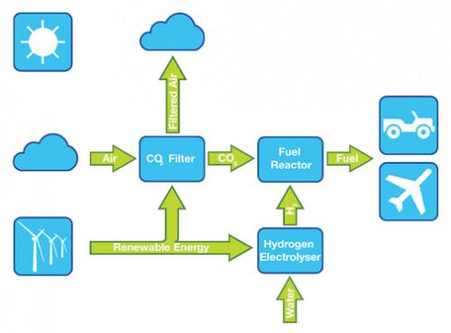 Air Fuel Synthesis создает синтетическое горючее из воздуха и воды
