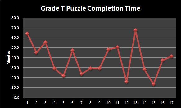 Sudoku Grade T II