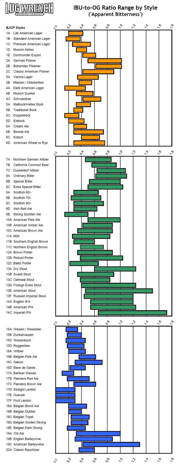 IBU-to-OG Ratio Chart