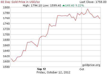 Grafik pergerakan harga emas logam mulia 60 hari terakhir per 12 Oktober 2012