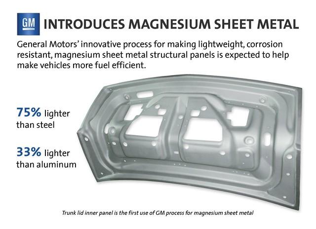 Magnesium Sheet Metal Testing