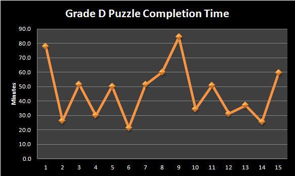Sudoku Grade D