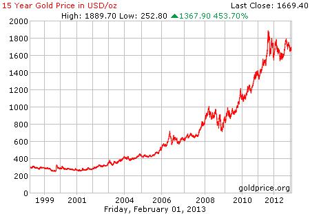 Gambar grafik chart pergerakan harga emas 15 tahun terakhir per 01 Februari 2013