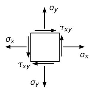 Stresses in x-y coordinates