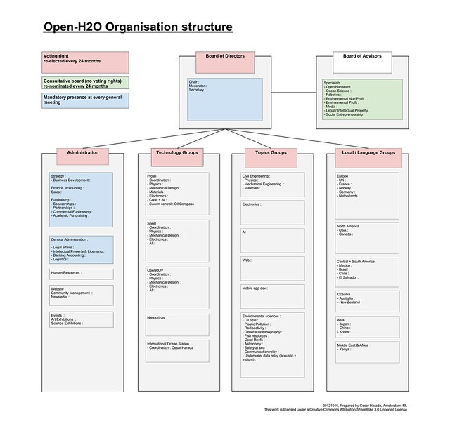 Open-H2O corporate structure