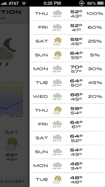 CTW daily forecast