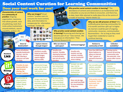 Social Content Curation for Learning Communities
