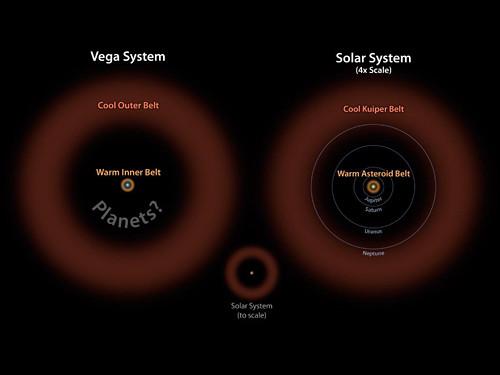 Vega - fascia di asteroide