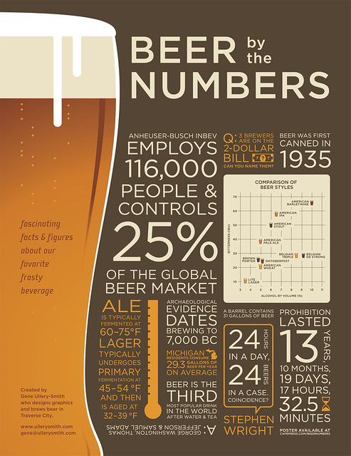 BeerByTheNumbers_outlined