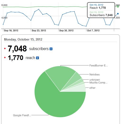 Gaussianos alcanza los 7000 suscriptores a su feed